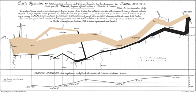 Charles Minard's information graphic of Napoleon's invasion of Russia