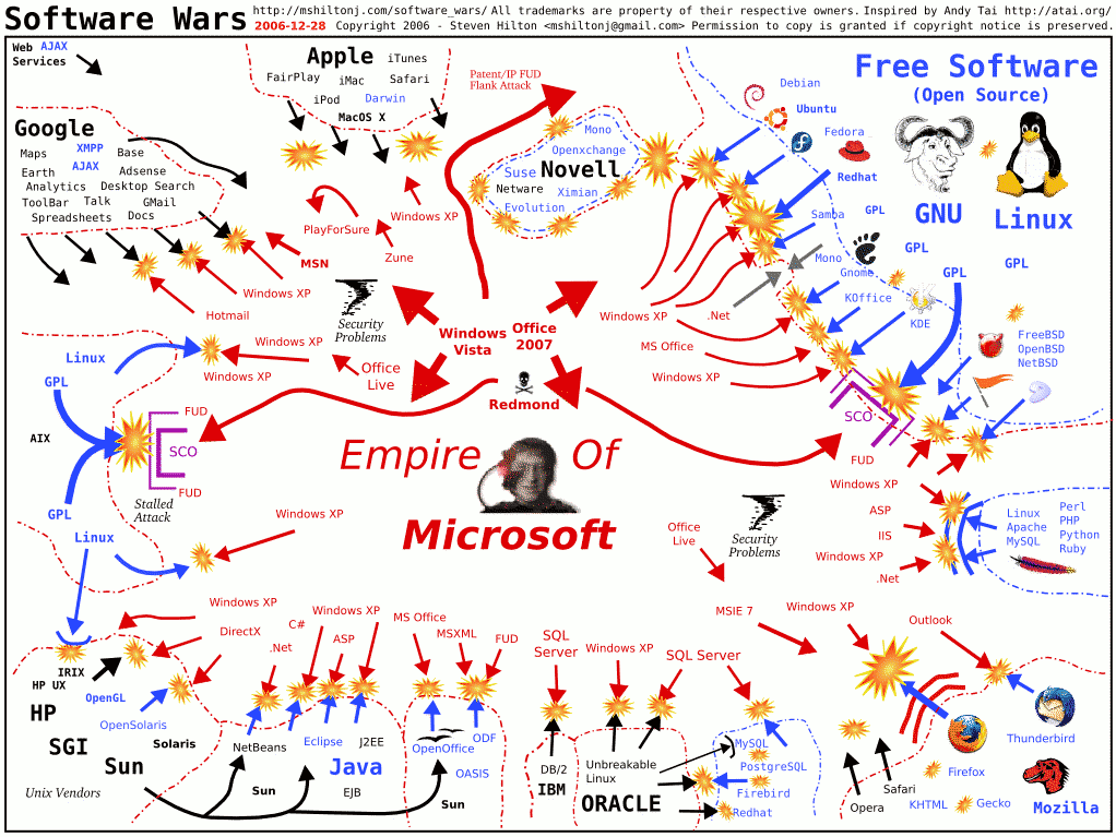 current software wars
