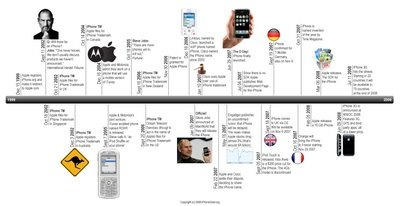 iphone-timeline-1