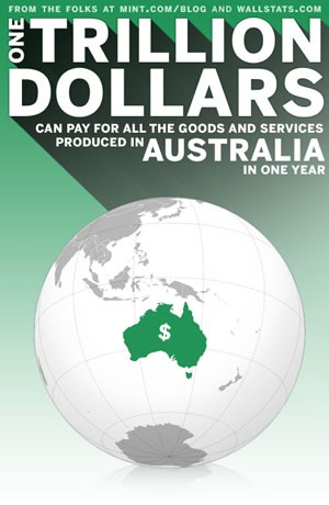 trillion dollars australia