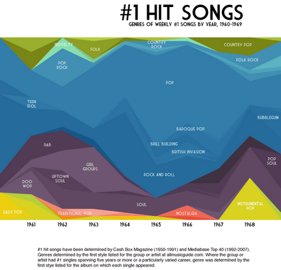 Historical #1 Hit Songs