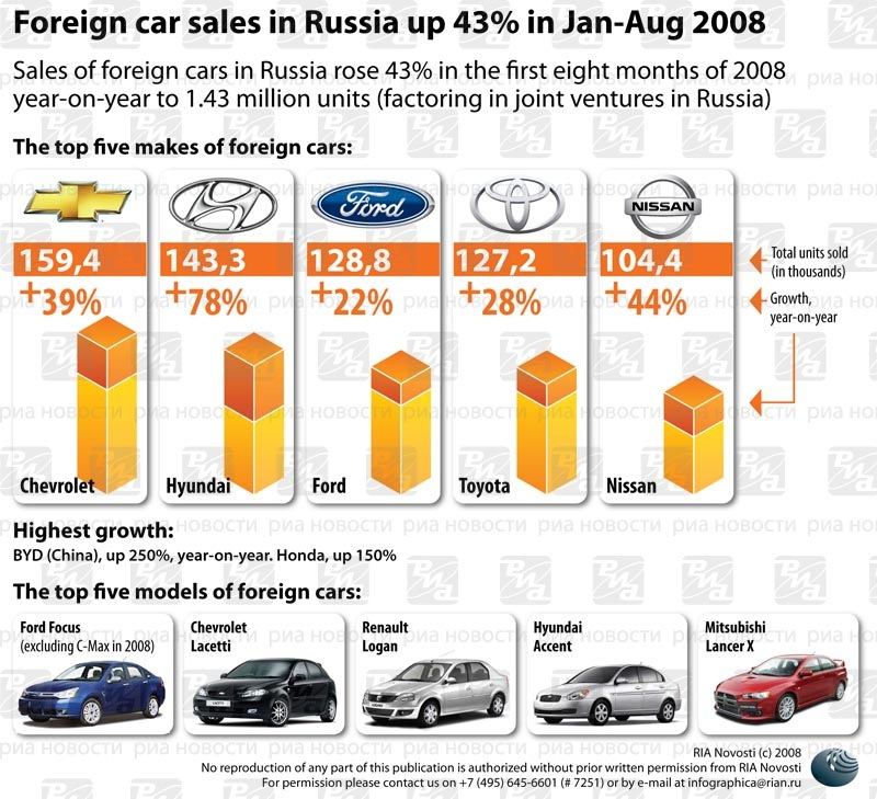 Foreign car sales in Russia