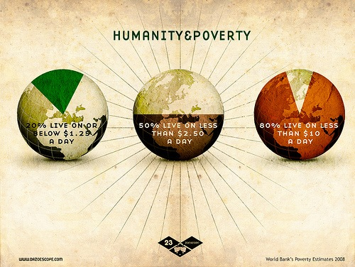 humanity & poverty