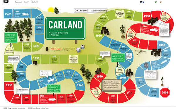 Carland: A century of US motoring and gas consumption