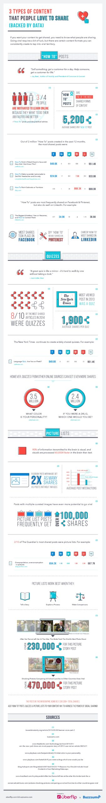 The 3 Types of Content People Love to Share [Data-Packed Infographic]-2
