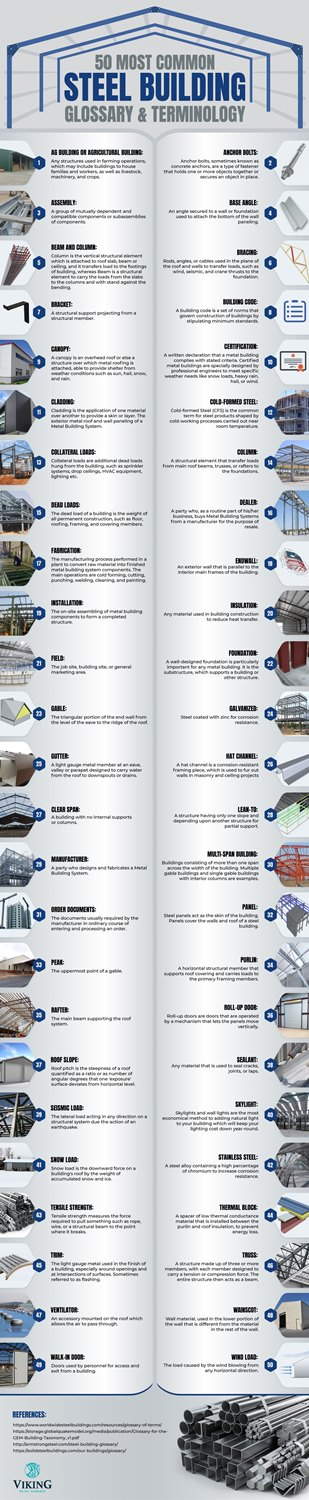 50 Most Common Steel Building Glossary & Terminology