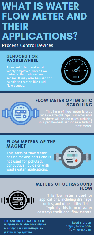 What is Water Flow Meter And Their Applications?