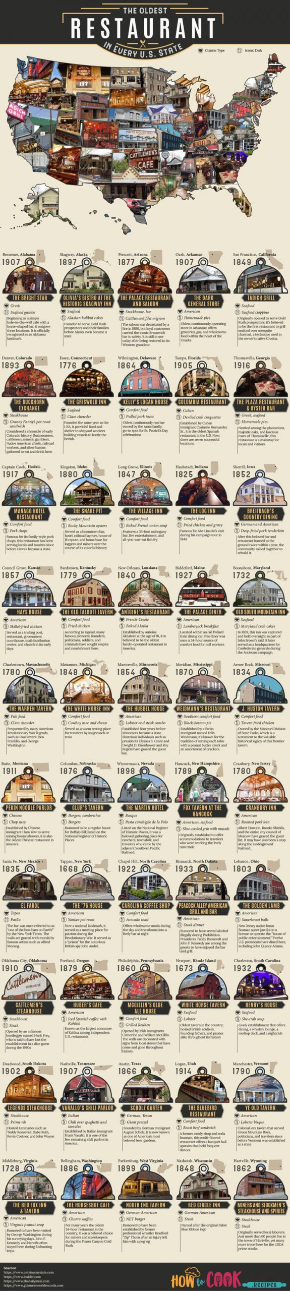 he Oldest Restaurant In Every U.S State [Infographic]