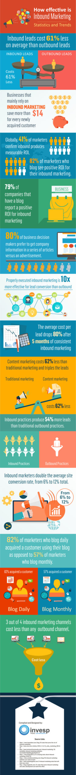 How effective is inbound marketing?