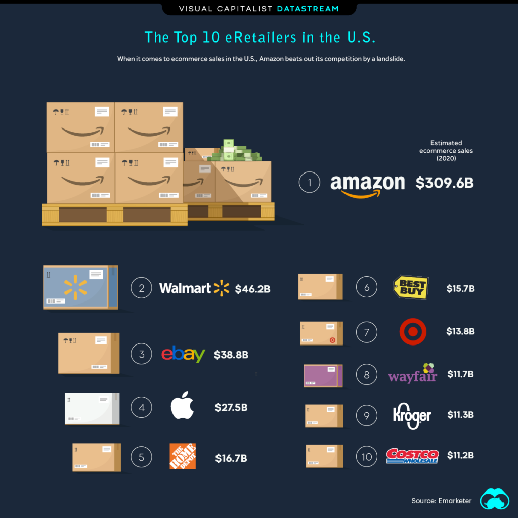 Who's Getting The Shoppers' Vote On The eCommerce Markets?