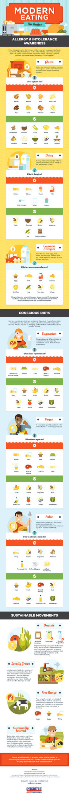 The Basics of Modern Eating [Infographic]